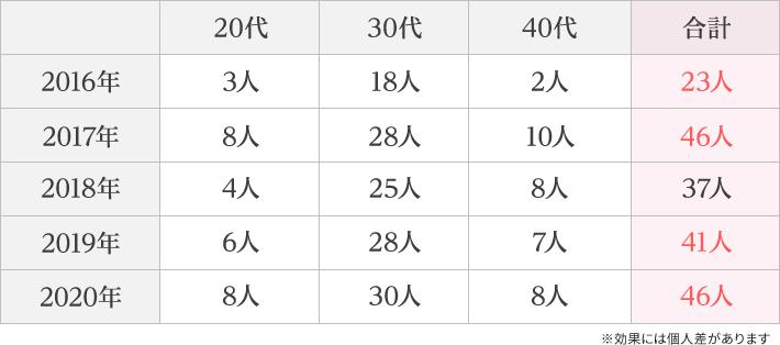 妊娠実績データ表(年代別)※効果には個人差があります